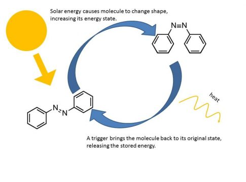 Mechanism of Power Generation from Azobenzene